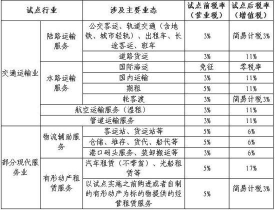 营业税改征增值税表_解读:行业实施营业税改征增值税政策
