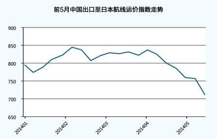 减弱;而中国产业结构调整