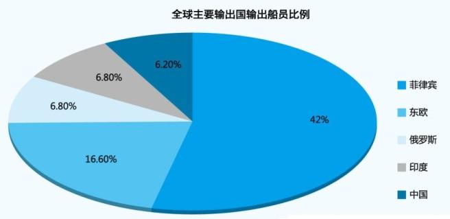 航运企业组织结构图