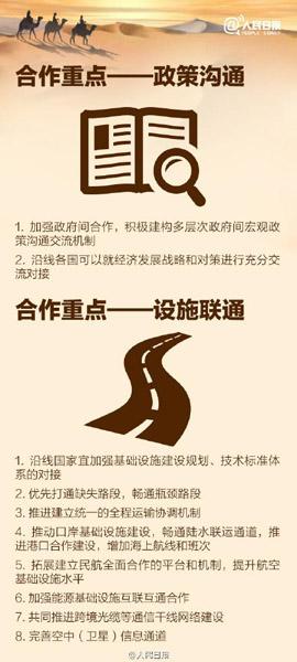 """9张图看懂""""一带一路""""路线图 - 航运资讯网 - 航运在线"""